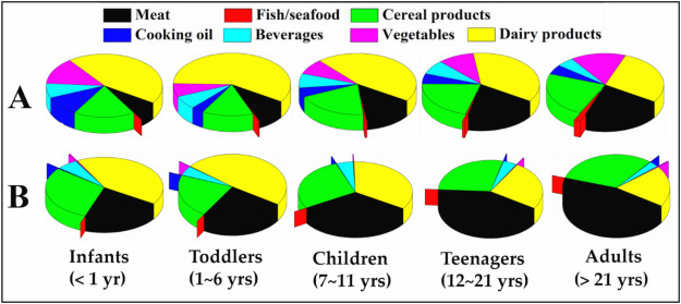 Melamine and cyanuric acid in foodstuffs from the United