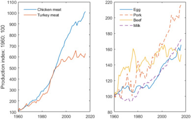 Water productivity in meat and milk production in the US from 1960