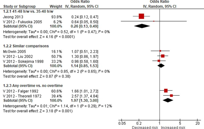 The Effect Of Exposure To Long Working Hours On Ischaemic Heart Disease A Systematic Review And Meta Analysis From The Who Ilo Joint Estimates Of The Work Related Burden Of Disease And Injury Sciencedirect