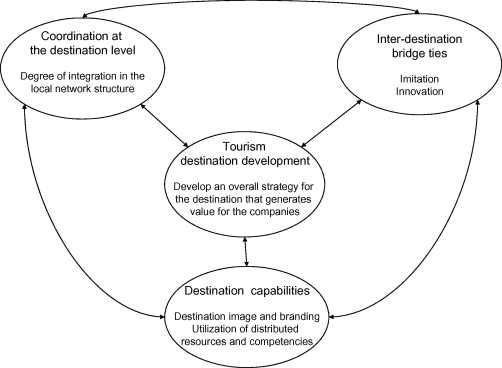 tourism destination planning and development