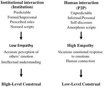 When empathy prevents negative reviewing behavior - ScienceDirect