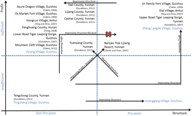 Making ethnic tourism good for the poor - ScienceDirect
