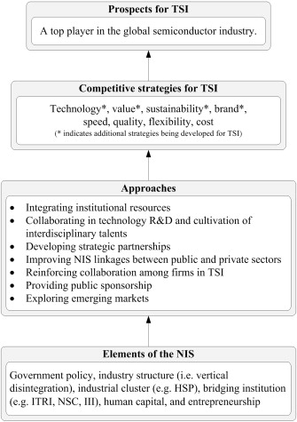 Competitive strategies for Taiwan's semiconductor industry