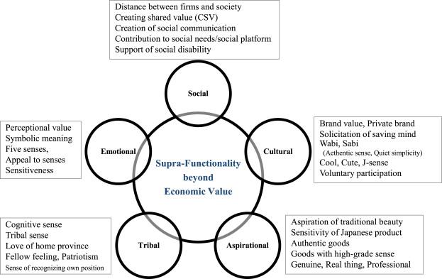 New Paradigm Of Ict Productivity Increasing Role Of Un Captured