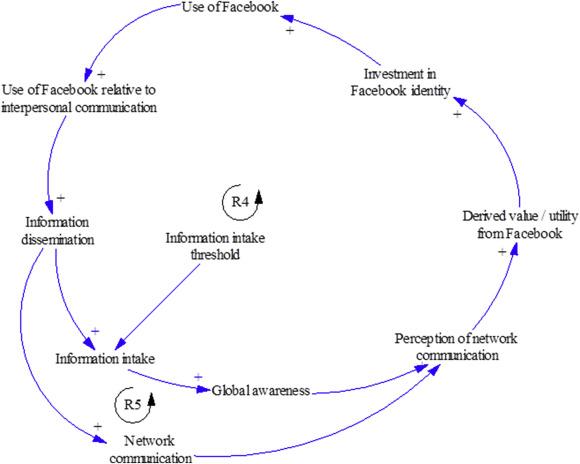 Facebook forstor var femte relation