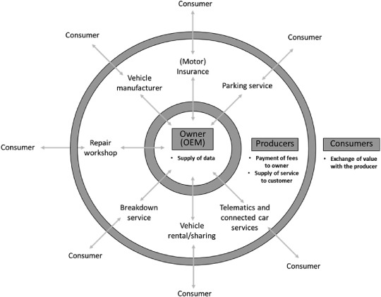 Connected automated vehicles and insurance: Analysing future