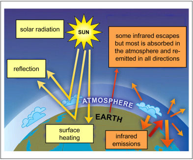 Co2 the greenhouse effect and global warming from the pioneering the greenhouse effect the radiative balance between incoming solar radiation yellow arrows and the absorption of re emitted infrared radiation by the ccuart Images