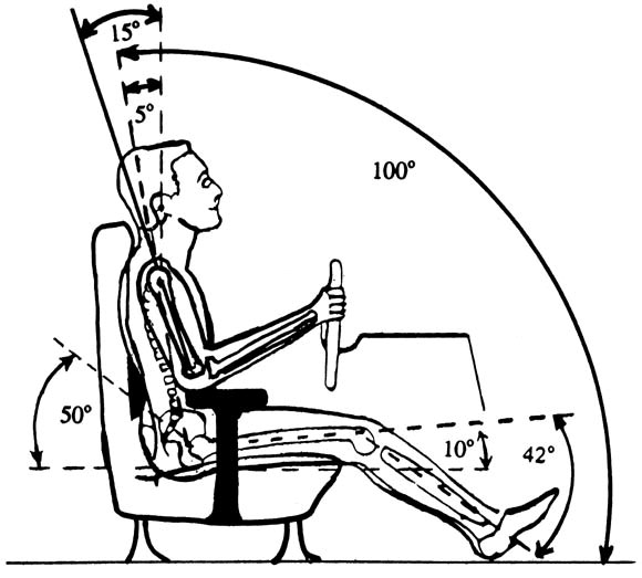 Sitting Biomechanics Part Ii Optimal Car Drivers Seat And Optimal
