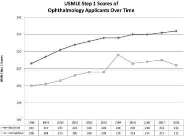 Ophthalmology Resident Selection: Current Trends in