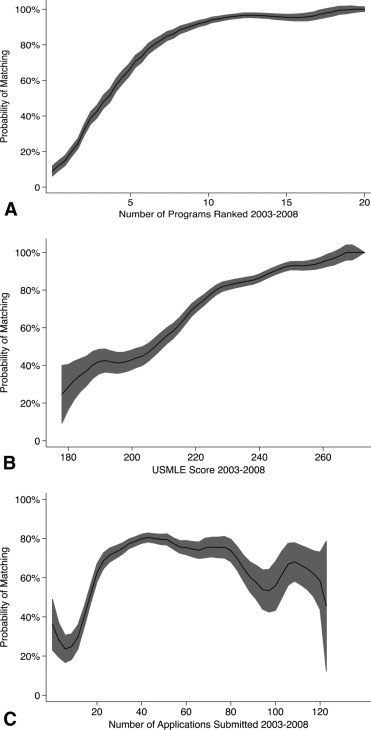 Predictors of Matching in an Ophthalmology Residency Program