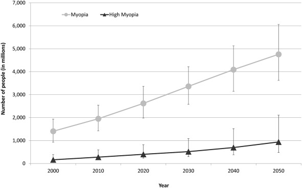 Global Prevalence Of Myopia And High Myopia And Temporal Trends From