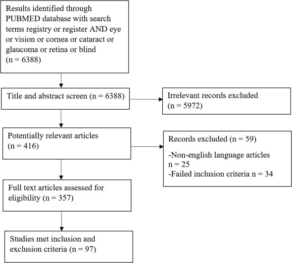 Clinical Registries in Ophthalmology - ScienceDirect