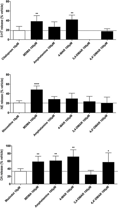 Pharmacological characterization of the aminorex analogs 4
