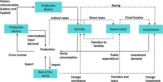 matrix accounting