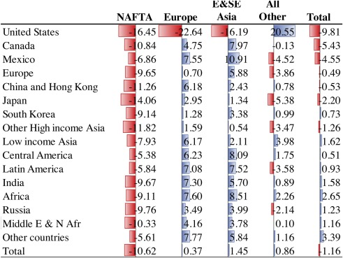 Global adjustment to US disengagement from the world trading system