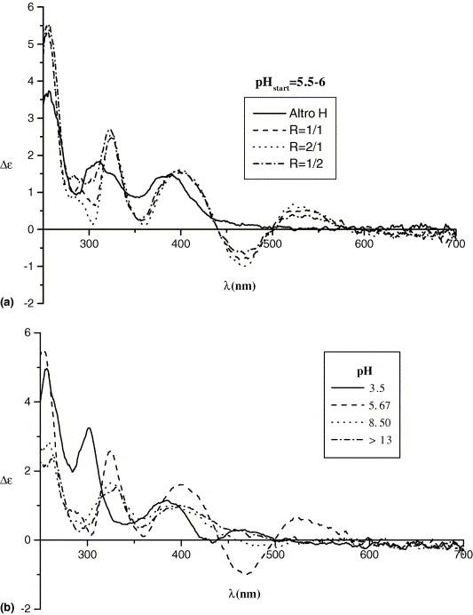 Spectroscopic Studies On The Anticancer Antibiotic Altromycin H And