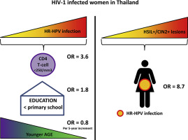 Human Papillomavirus infection and cervical lesions in HIV infected