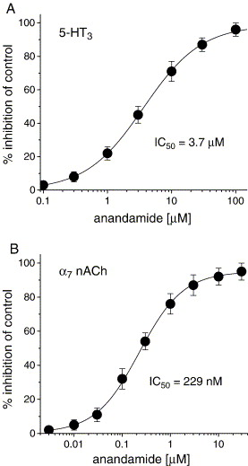 Receptor-independent actions of cannabinoids on cell membranes ...