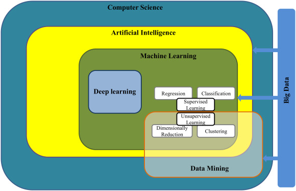 Machine learning and data mining frameworks for predicting
