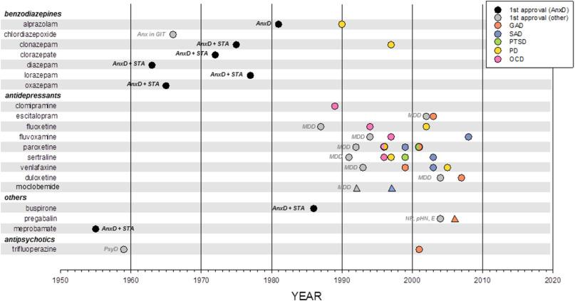 Novel pharmacological targets in drug development for the