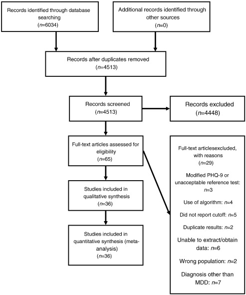 Screening And Case Finding For Major Depressive Disorder Using The Patient Health Questionnaire Phq 9 A Meta Analysis Sciencedirect