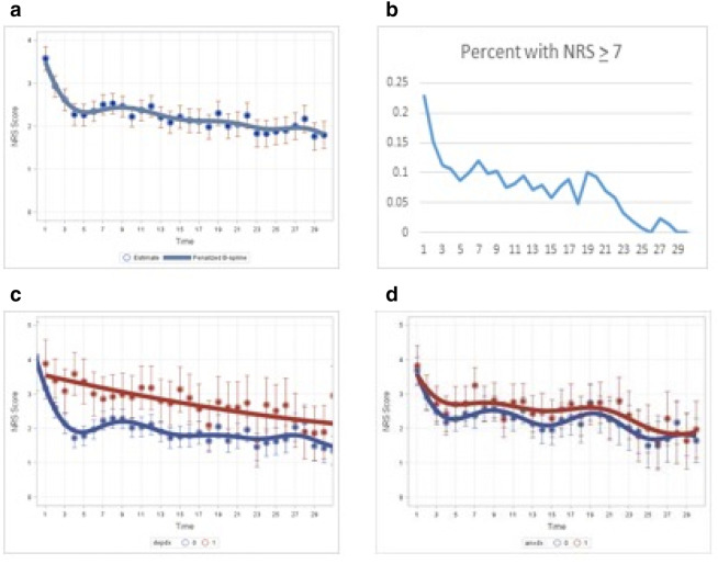 Patterns And Predictors Of Pain Following Lung Transplantation
