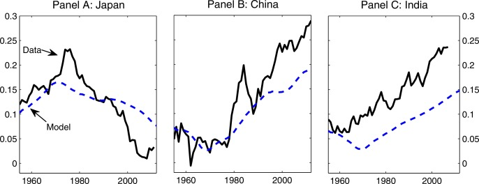 Demographics and aggregate household saving in Japan, China