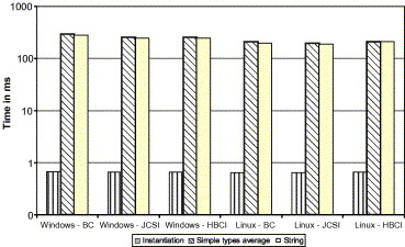 Comparison of performance of Web services, WS-Security, RMI