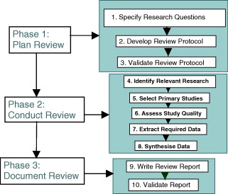 Literature Review  Review of Related Literature   Research Methodolog    Transportation Engineering Curriculum  Analytic Review of the Literature    Journal of Professional Issues in Engineering Education and Practice   Vol