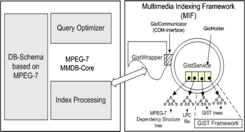 The MPEG-7 Multimedia Database System (MPEG-7 MMDB) - ScienceDirect