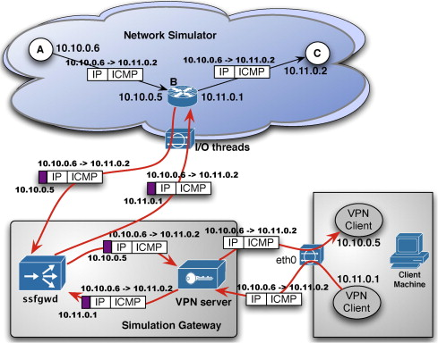 A real-time network simulation infrastructure based on OpenVPN