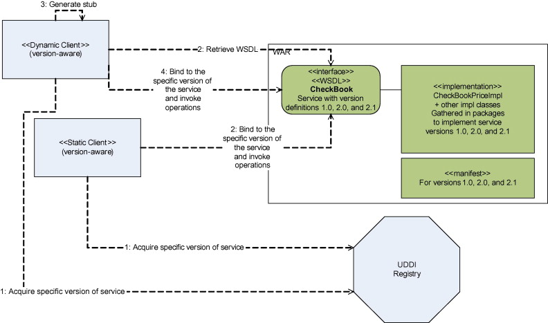 WSDL and UDDI extensions for version support in web services