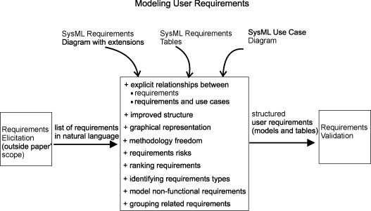 User Requirements Modeling And Analysis Of Softwareintensive - User requirements