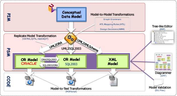 A framework for model-driven development of information