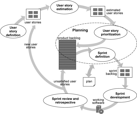 Multi-sprint planning and smooth replanning: An optimization model