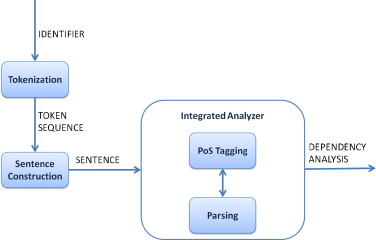 Supporting concept location through identifier parsing and ontology