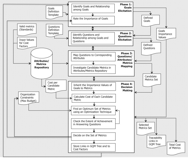 A decision support framework for metrics selection in goal-based