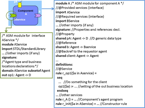 A reliability model for Service Component Architectures