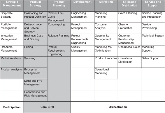 Software product management – An industry evaluation