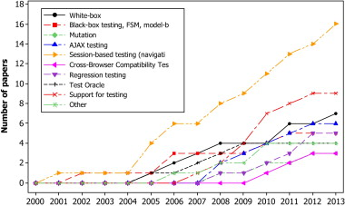 Web application testing: A systematic literature review