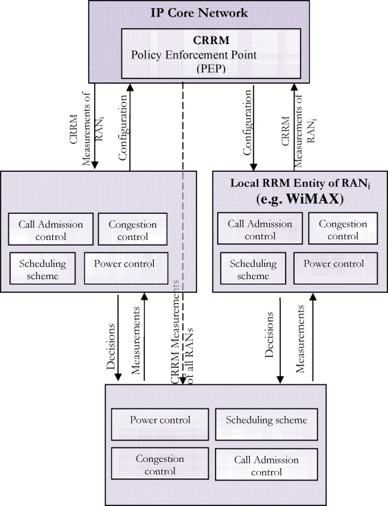 A MIH-based approach for best network selection in heterogeneous