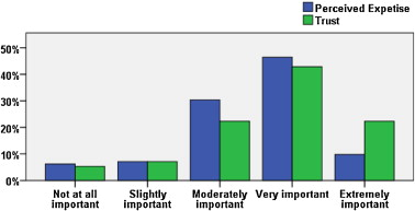Peer impressions in open source organizations: A survey
