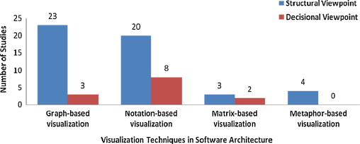 A systematic review of software architecture visualization
