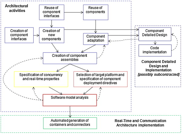 A Component Based Process With Separation Of Concerns For The Development Of Embedded Real Time Software Systems Sciencedirect