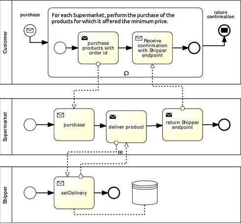 Bringing Test-Driven Development to web service