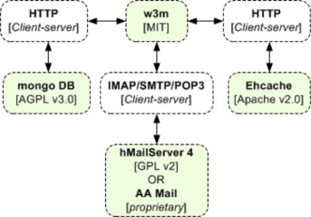 An insight into license tools for open source software systems