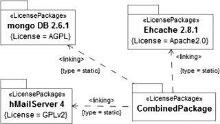 An insight into license tools for open source software