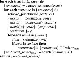 Sentiment Analysis in monitoring software development