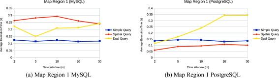 SMaRT: A novel framework for addressing range queries over nonlinear
