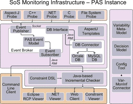ReMinds : A flexible runtime monitoring framework for